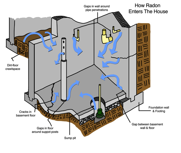 Radon problems when selling a indiana and michigan home for How to get rid of radon gas in your home